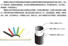 供應鋼塑復合管